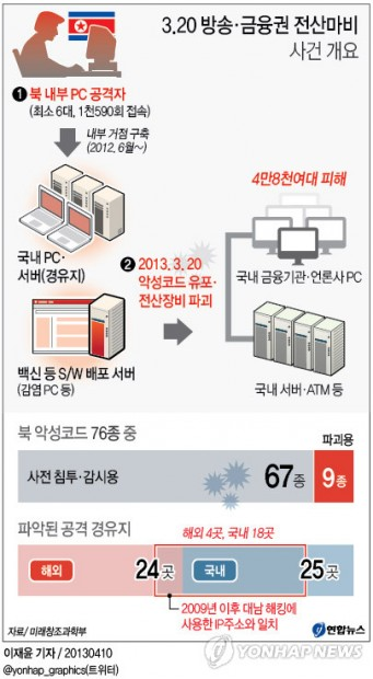 Graph courtesy Yonhap News